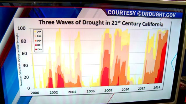 Are We In A Megadrought?