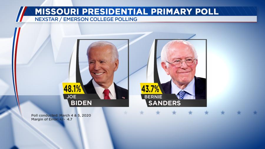 New Poll Shows Joe Biden Ahead Of Bernie Sanders In Missouri Presidential Primary Fox40